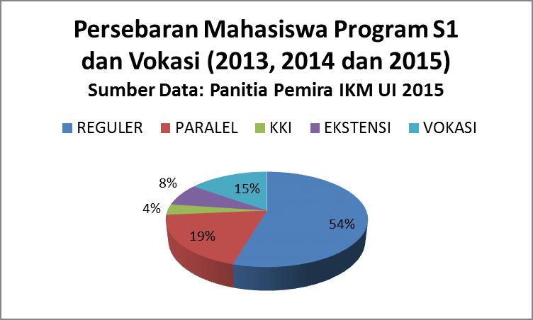 Data UI per Desember 2015